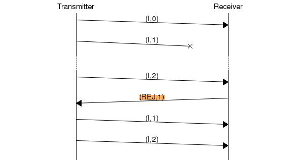 Diagramme généré par MSCGEN